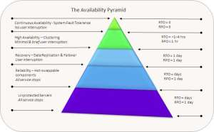 Availability Pyramid