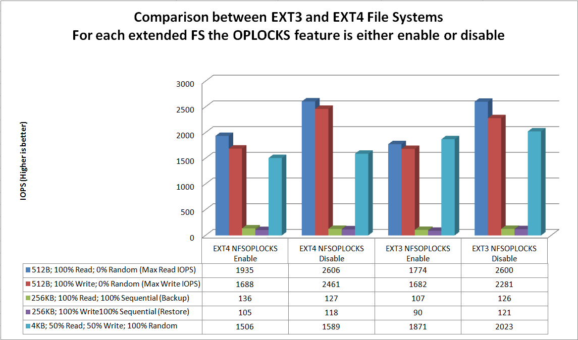 What's Best EXT3 or EXT4 For My NFS Datastores? | DeinosCloud
