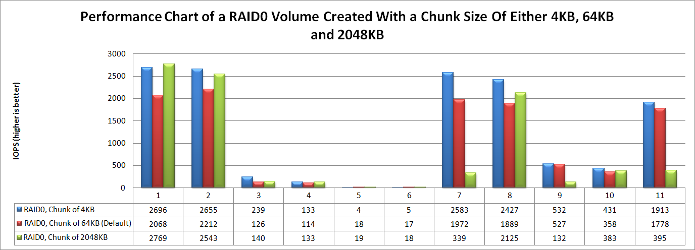 Chunk Size Of A Raid0 Volume On A Qnap Nas What S The