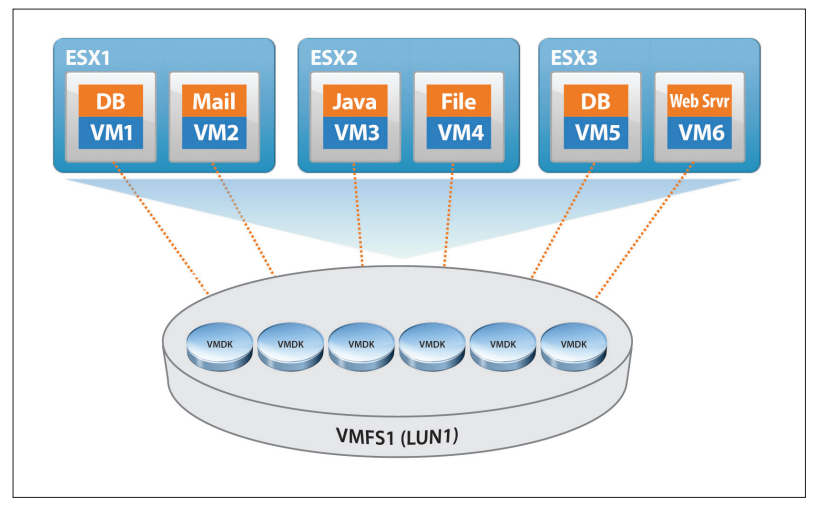 VMFS And The Distributed Lock Management | DeinosCloud