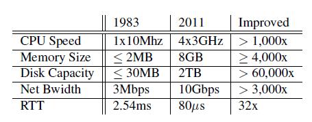 A Little Sneak Peek At The Future Of Low Latency Ethernet