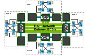 BCS Architecture - 4 Nodes - 16 Sockets