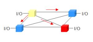4-socket glueless architecture