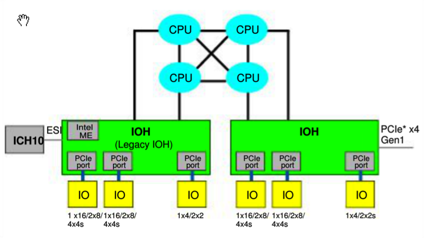 Four-Socket Two IOH Topology - Courtesy of Intel