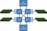 Figure 2 : SMP system - Distributed Shared Memory (DSM) - Non-Uniform Memory Access (NUMA)