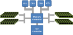 Figure 1 : SMP system - Uniform Memory Access (UMA)